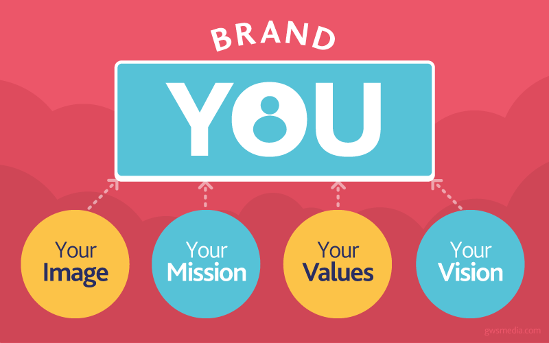 personal branding brand value